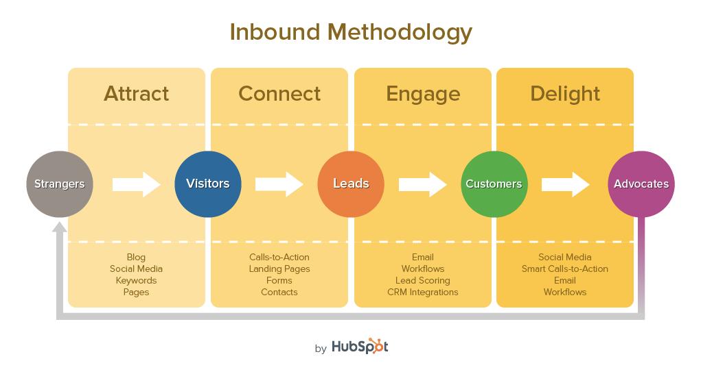 HubSpot的集客营销方法论